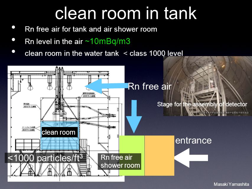 Masaki Yamashita clean room in tank Rn free air for tank and air shower room Rn level in the air ~10mBq/m3 clean room in the water tank < class 1000 level <1000 particles/ft 3 Rn free air shower room Rn free air clean room entrance Stage for the assembly of detector
