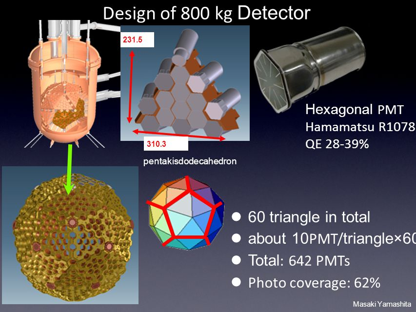 Masaki Yamashita 60 triangle in total about 10 PMT/ triangle × 60 Total : 642 PMTs Photo coverage: 62% Design of 800 kg Detector Hexagonal PMT Hamamatsu R10789 QE 28-39% pentakisdodecahedron 231.5 310.3