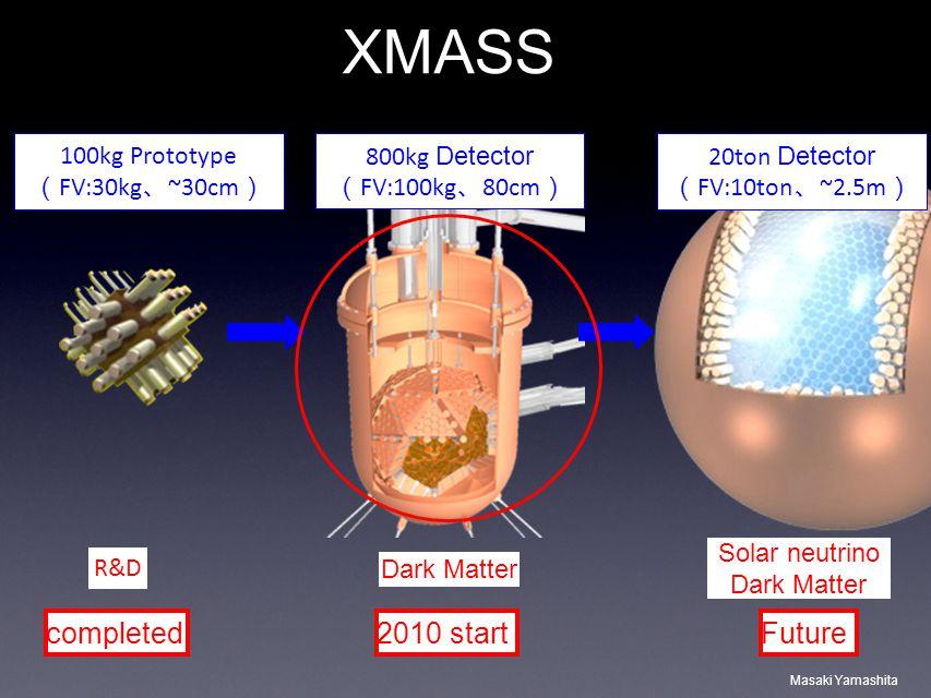 Masaki Yamashita XMASS 100kg Prototype FV:30kg ~30cm 800kg Detector FV:100kg 80cm 20ton Detector FV:10ton ~2.5m Dark Matter R&D Solar neutrino Dark Ma