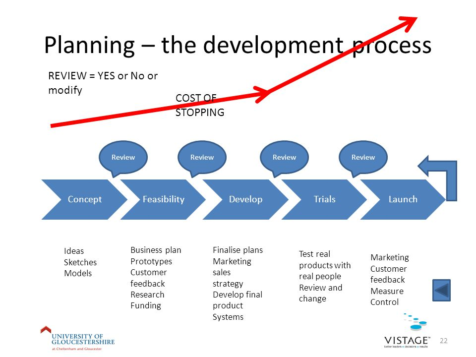 Planning – the development process ConceptFeasibilityDevelopTrialsLaunch Review Ideas Sketches Models Business plan Prototypes Customer feedback Research Funding Finalise plans Marketing sales strategy Develop final product Systems Test real products with real people Review and change Marketing Customer feedback Measure Control REVIEW = YES or No or modify COST OF STOPPING 22