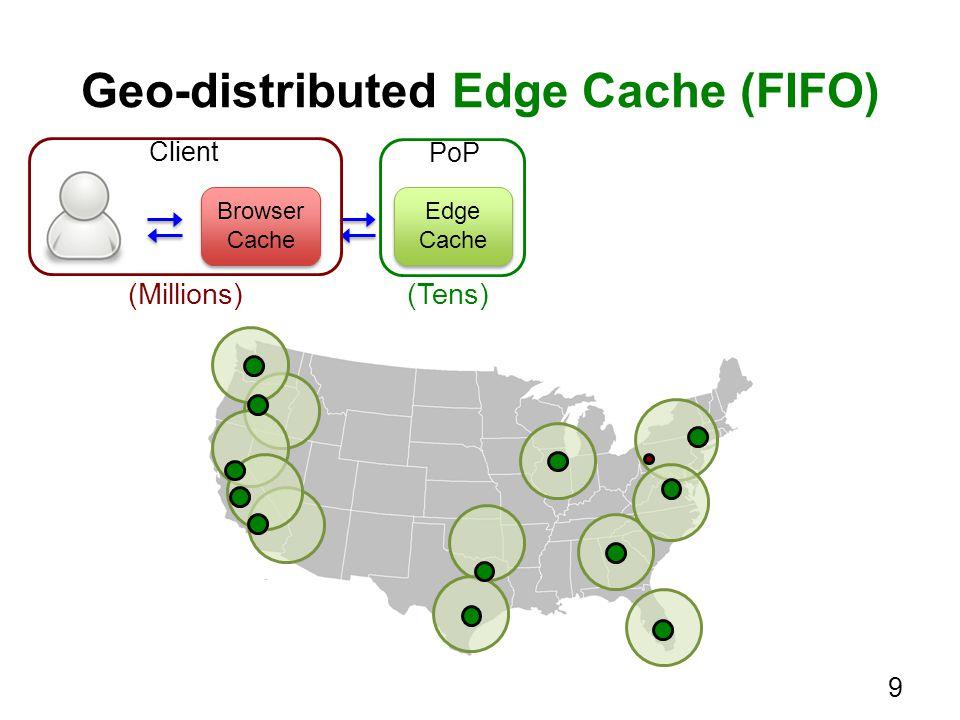 Geo-distributed Edge Cache (FIFO) Edge Cache Edge Cache (Tens) Browser Cache Browser Cache Client PoP (Millions) 9