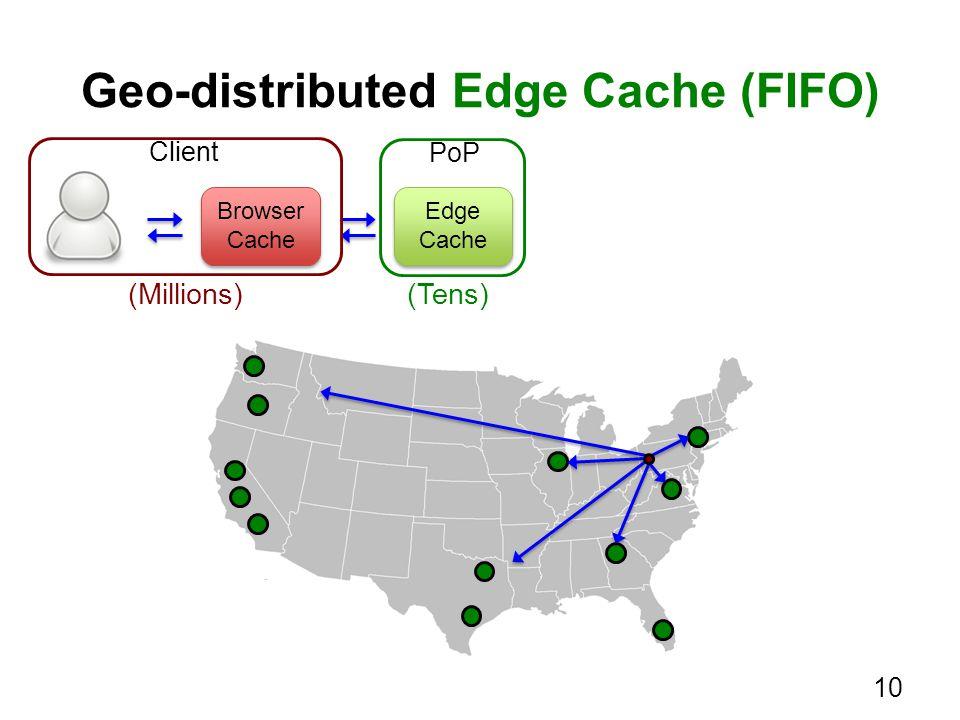 Geo-distributed Edge Cache (FIFO) Edge Cache Edge Cache (Tens) Browser Cache Browser Cache Client PoP (Millions) 10