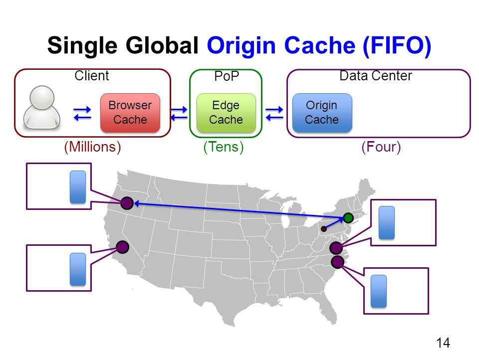Single Global Origin Cache (FIFO) Browser Cache Browser Cache Edge Cache Edge Cache Origin Cache Origin Cache PoP ClientData Center (Tens)(Millions)(F