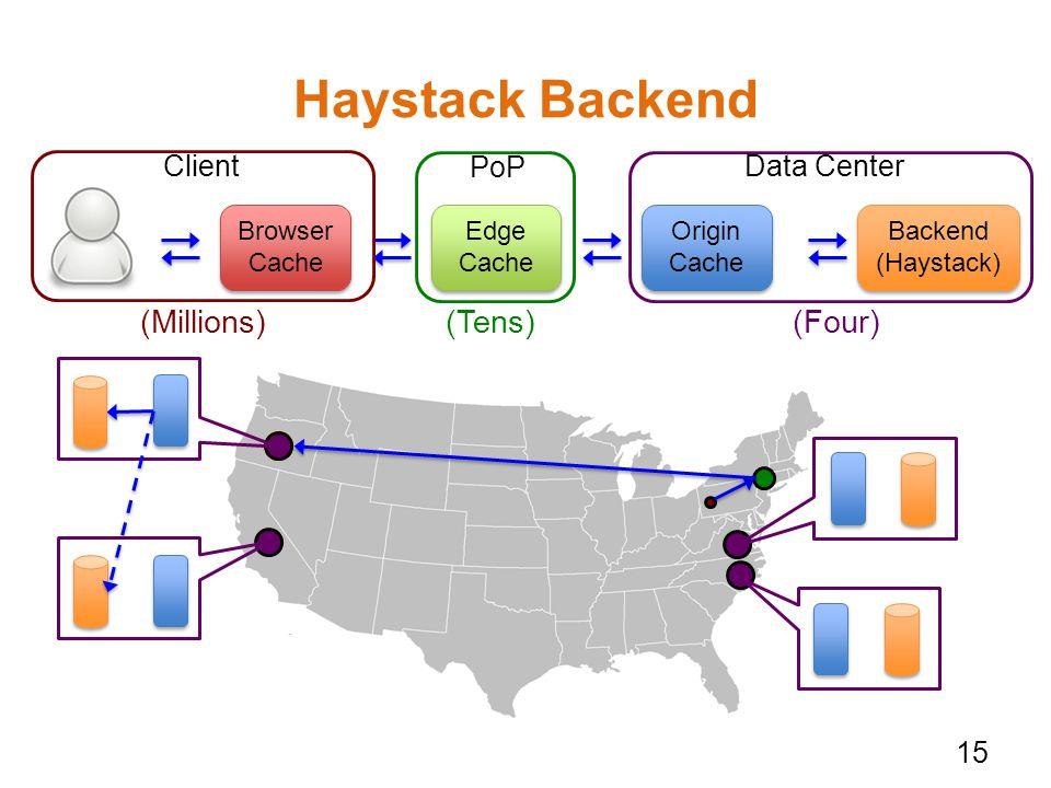 Haystack Backend Backend (Haystack) Browser Cache Browser Cache Edge Cache Edge Cache Origin Cache Origin Cache PoP ClientData Center (Tens)(Millions)(Four) 15