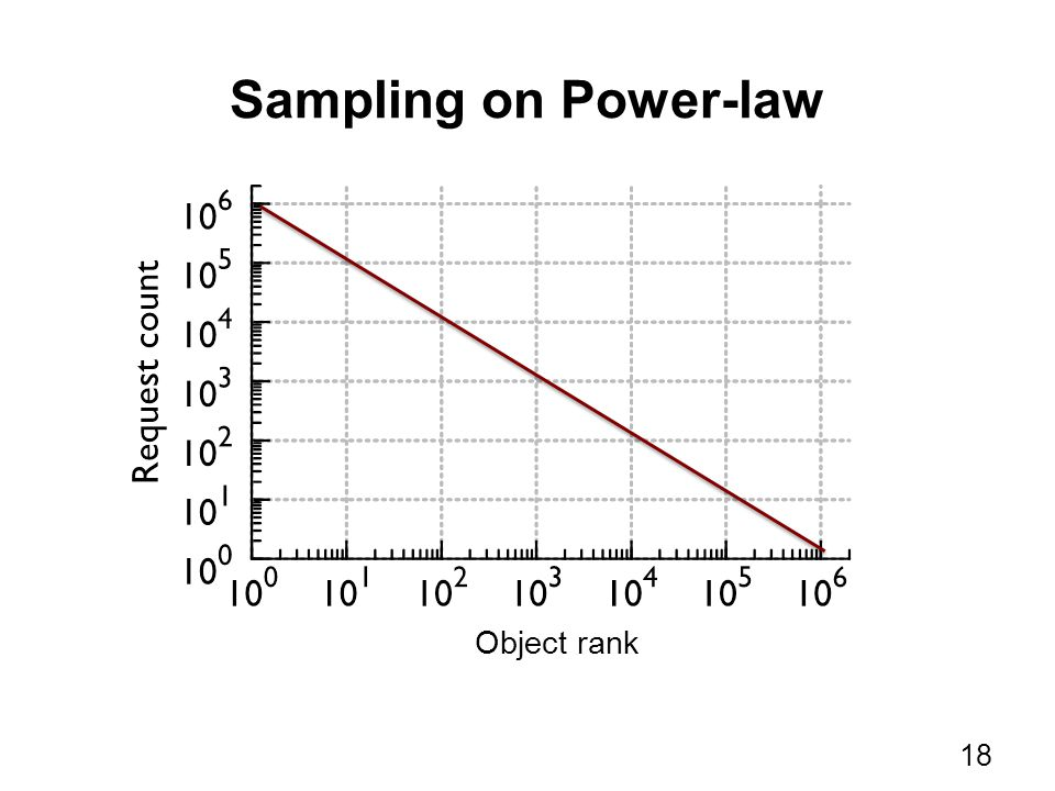 Sampling on Power-law 18 Object rank