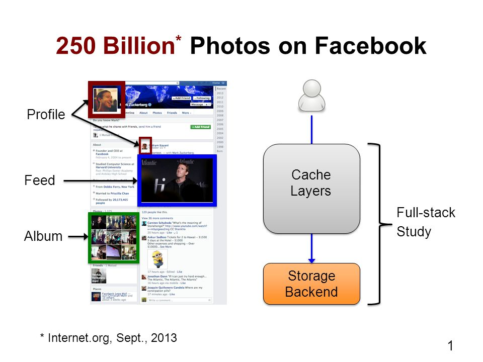 250 Billion * Photos on Facebook Profile Feed Album 1 * Internet.org, Sept., 2013 Storage Backend Storage Backend Cache Layers Cache Layers Full-stack