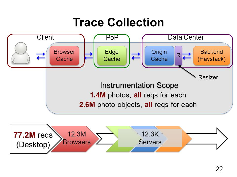 Trace Collection Instrumentation Scope Backend (Haystack) Browser Cache Browser Cache Edge Cache Edge Cache Origin Cache Origin Cache PoP ClientData C