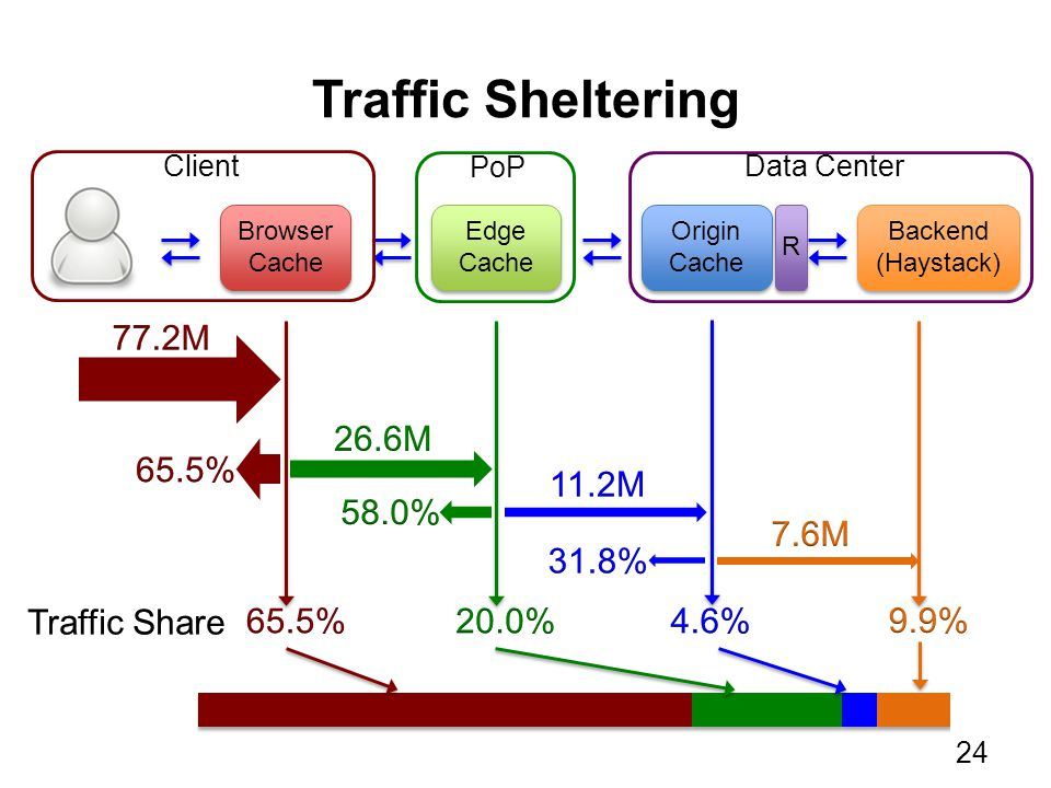 Traffic Sheltering Backend (Haystack) Browser Cache Browser Cache Edge Cache Edge Cache Origin Cache Origin Cache PoP ClientData Center R 24