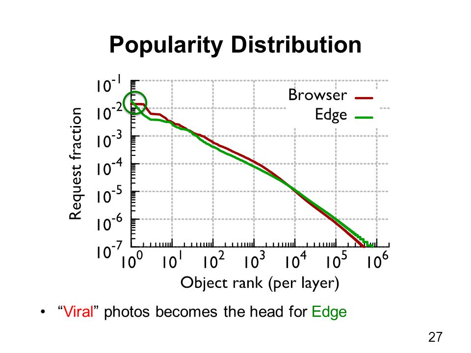 Popularity Distribution Viral photos becomes the head for Edge 27