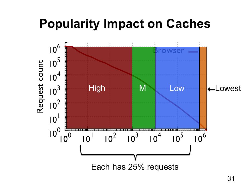 Popularity Impact on Caches 31 High Low M Lowest Each has 25% requests