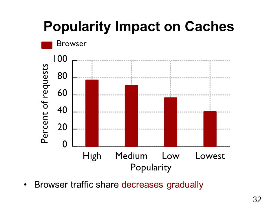 Popularity Impact on Caches Browser traffic share decreases gradually 32
