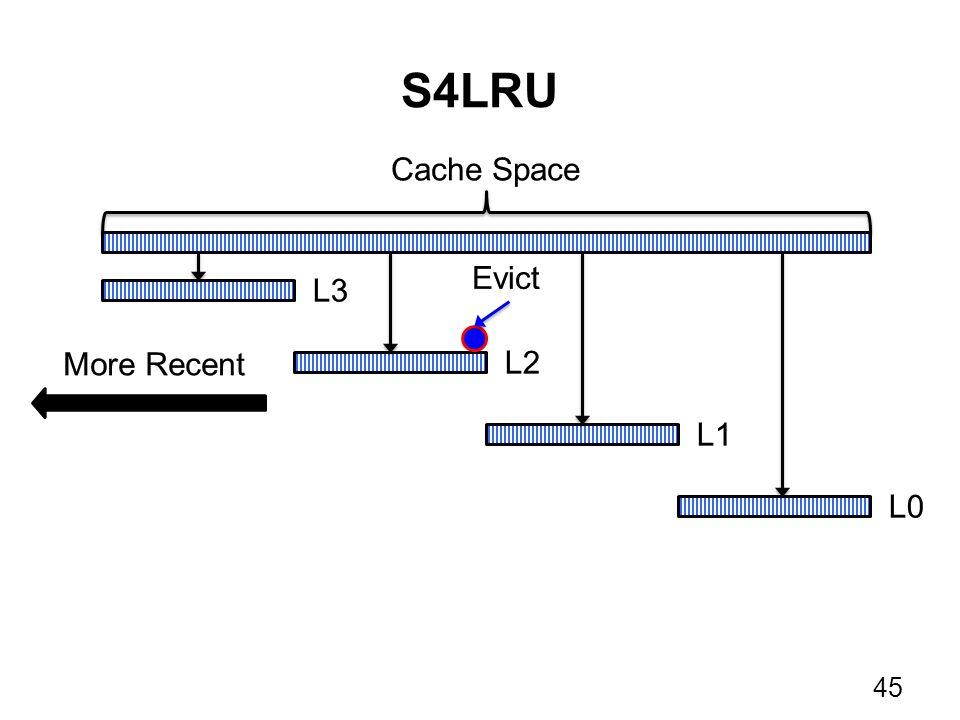S4LRU 45