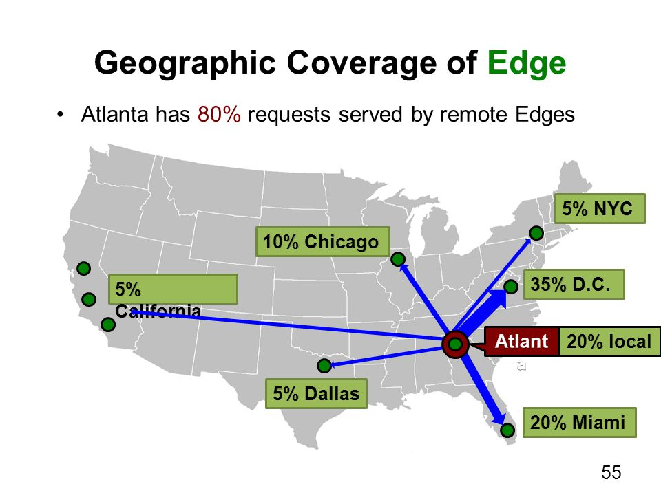 Geographic Coverage of Edge 55 Atlanta has 80% requests served by remote Edges