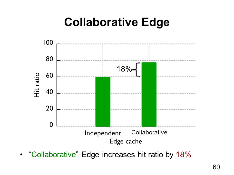 Collaborative Edge Collaborative Edge increases hit ratio by 18% 60 Collaborative