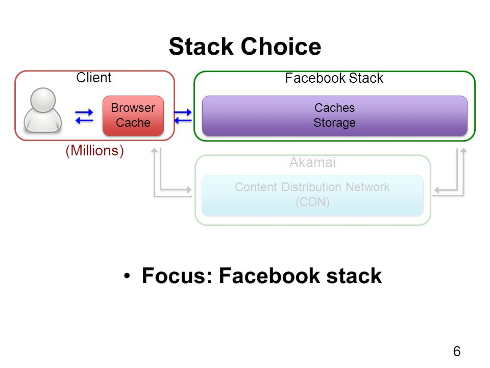 Stack Choice Browser Cache Browser Cache Client Caches Storage Caches Storage Facebook Stack Akamai Content Distribution Network (CDN) Content Distrib
