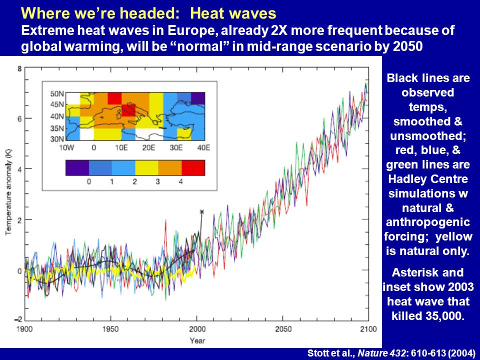 Where were headed: Heat waves Extreme heat waves in Europe, already 2X more frequent because of global warming, will be normal in mid-range scenario b
