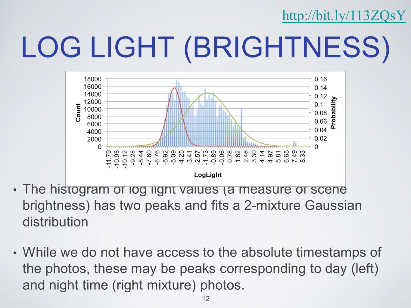 LOG LIGHT (BRIGHTNESS) The histogram of log light values (a measure of scene brightness) has two peaks and fits a 2-mixture Gaussian distribution While we do not have access to the absolute timestamps of the photos, these may be peaks corresponding to day (left) and night time (right mixture) photos.