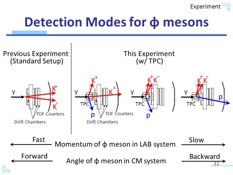Detection Modes for φ mesons γ γ K K p ± ± γ K K p + - TOF Counters TPC Drift Chambers K K + - TOF Counters Drift Chambers γ Previous Experiment This Experiment p K K + - Momentum of φ meson in LAB system Fast Slow (Standard Setup) (w/ TPC) TPC Angle of φ meson in CM system Forward Backward 22 Experiment