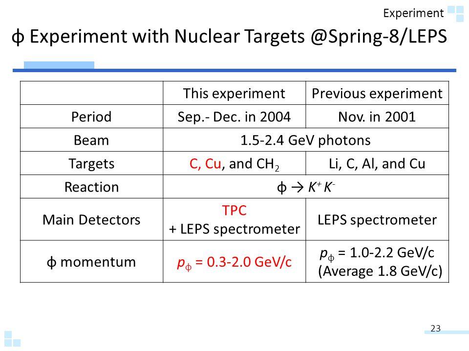 φ Experiment with Nuclear Targets @Spring-8/LEPS This experimentPrevious experiment PeriodSep.- Dec.