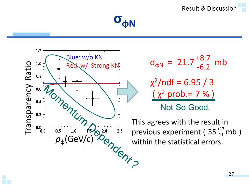 σ φN = 21.7 mb +8.7 -6.2 χ 2 /ndf = 6.95 / 3 ( χ 2 prob.= 7 % ) Transparency Ratio p φ (GeV/c) Blue: w/o KN Red: w/ Strong KN σφNσφN Not So Good.