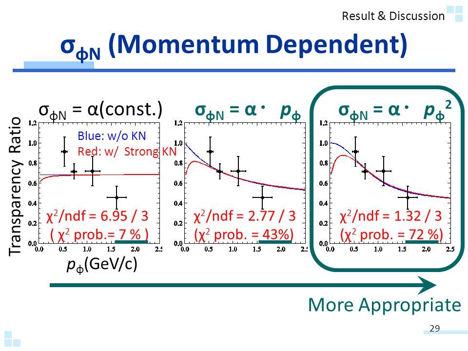 σ φN (Momentum Dependent) σ φN = α(const.) σ φN = α p φ χ 2 /ndf = 6.95 / 3 ( χ 2 prob.= 7 % ) χ 2 /ndf = 2.77 / 3 (χ 2 prob.