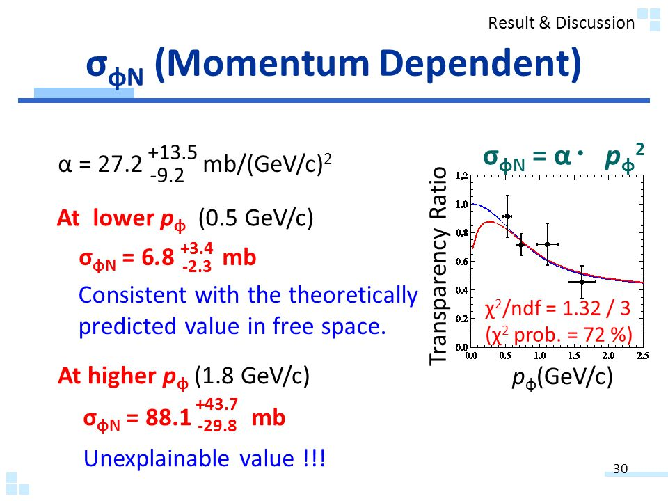 σ φN (Momentum Dependent) σ φN = α p φ 2 χ 2 /ndf = 1.32 / 3 (χ 2 prob.