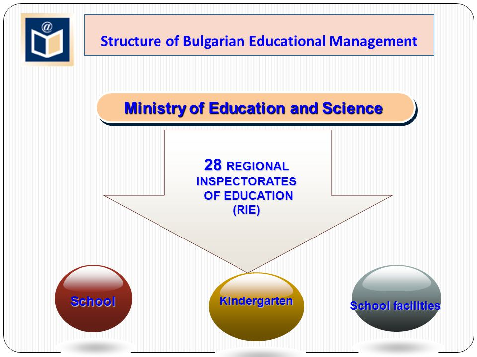Structure of Bulgarian Educational Management Ministry of Education and Science 28 REGIONAL INSPECTORATES OF EDUCATION OF EDUCATION(RIE) School Kinder