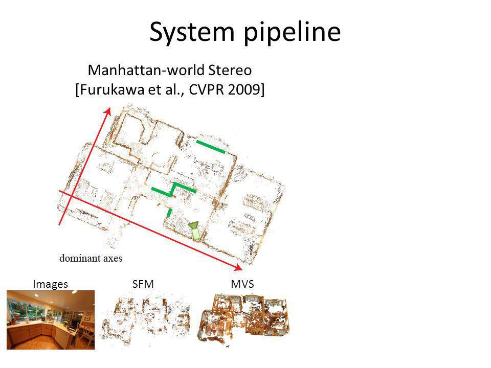 System pipeline ImagesSFMMVS Manhattan-world Stereo [Furukawa et al., CVPR 2009]