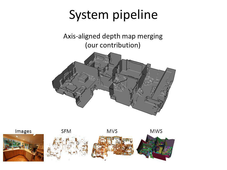 System pipeline ImagesSFMMVSMWS Axis-aligned depth map merging (our contribution)