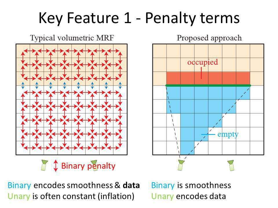 Key Feature 1 - Penalty terms Binary is smoothness Unary encodes data Binary penalty Binary encodes smoothness & data Unary is often constant (inflati