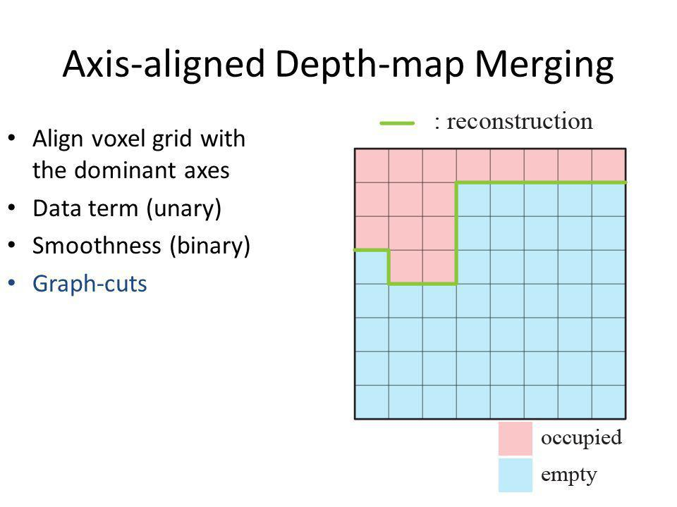 Axis-aligned Depth-map Merging Align voxel grid with the dominant axes Data term (unary) Smoothness (binary) Graph-cuts