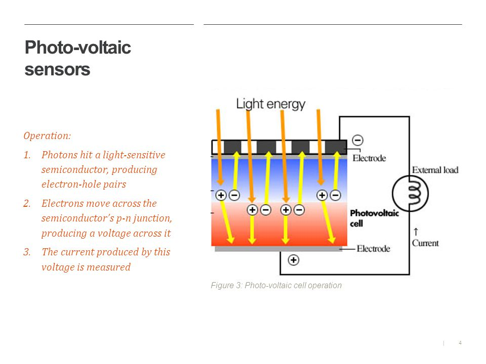 4| Photo-voltaic sensors Operation: 1.Photons hit a light-sensitive semiconductor, producing electron-hole pairs 2.Electrons move across the semiconductors p-n junction, producing a voltage across it 3.The current produced by this voltage is measured Figure 3: Photo-voltaic cell operation