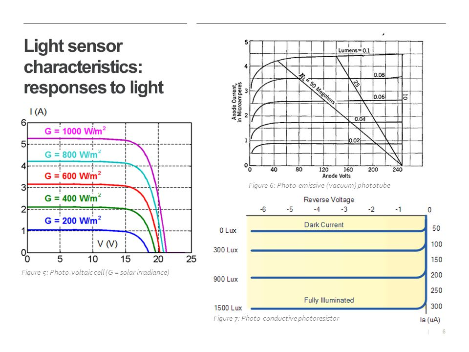 6| Light sensor characteristics: responses to light Figure 5: Photo-voltaic cell (G = solar irradiance) Figure 6: Photo-emissive (vacuum) phototube Figure 7: Photo-conductive photoresistor