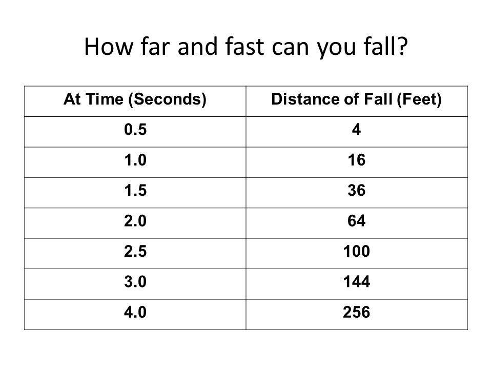 How far and fast can you fall? At Time (Seconds)Distance of Fall (Feet) 0.54 1.016 1.536 2.064 2.5100 3.0144 4.0256