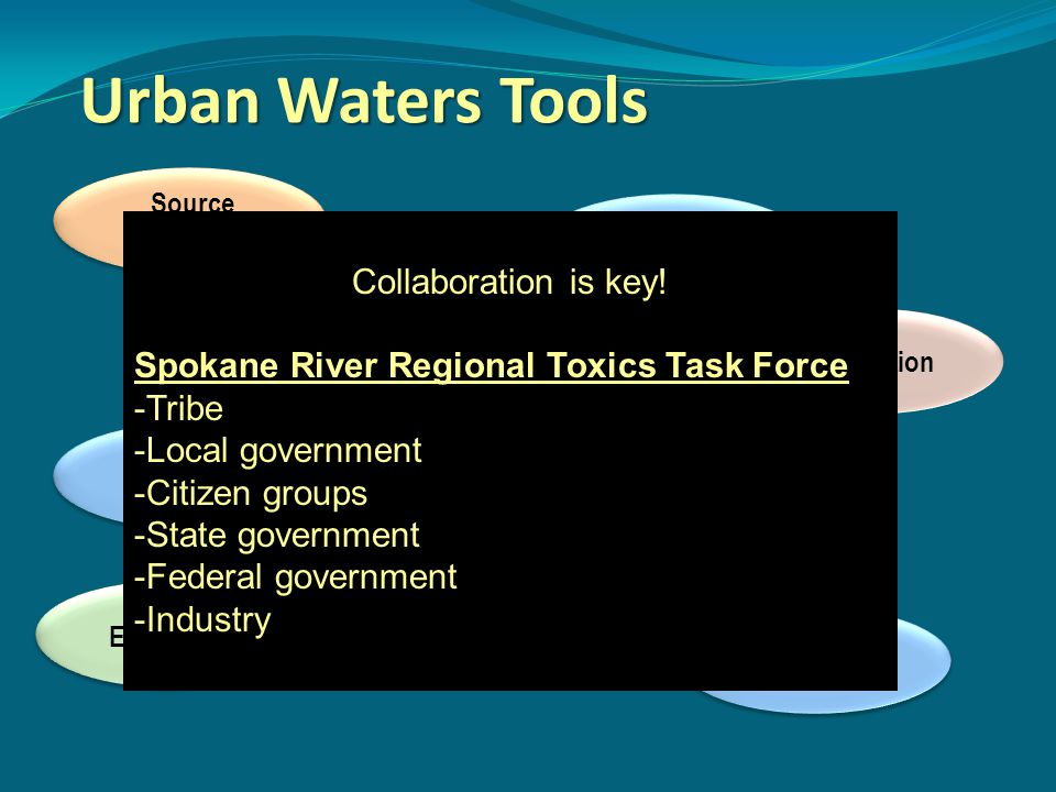 Clean Water Urban Waters Tools Incentives Site Cleanups Training Facilitation Regulation Tool Development Collaboration is key! Spokane River Regional
