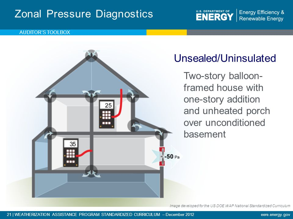 21 | WEATHERIZATION ASSISTANCE PROGRAM STANDARDIZED CURRICULUM – December 2012eere.energy.gov Two-story balloon- framed house with one-story addition and unheated porch over unconditioned basement Zonal Pressure Diagnostics Unsealed/Uninsulated AUDITORS TOOLBOX Image developed for the US DOE WAP National Standardized Curriculum