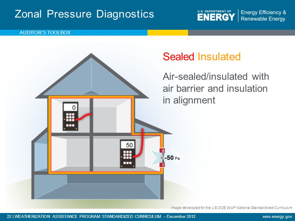 22 | WEATHERIZATION ASSISTANCE PROGRAM STANDARDIZED CURRICULUM – December 2012eere.energy.gov Zonal Pressure Diagnostics Air-sealed/insulated with air barrier and insulation in alignment Sealed/Insulated Image developed for the US DOE WAP National Standardized Curriculum AUDITORS TOOLBOX