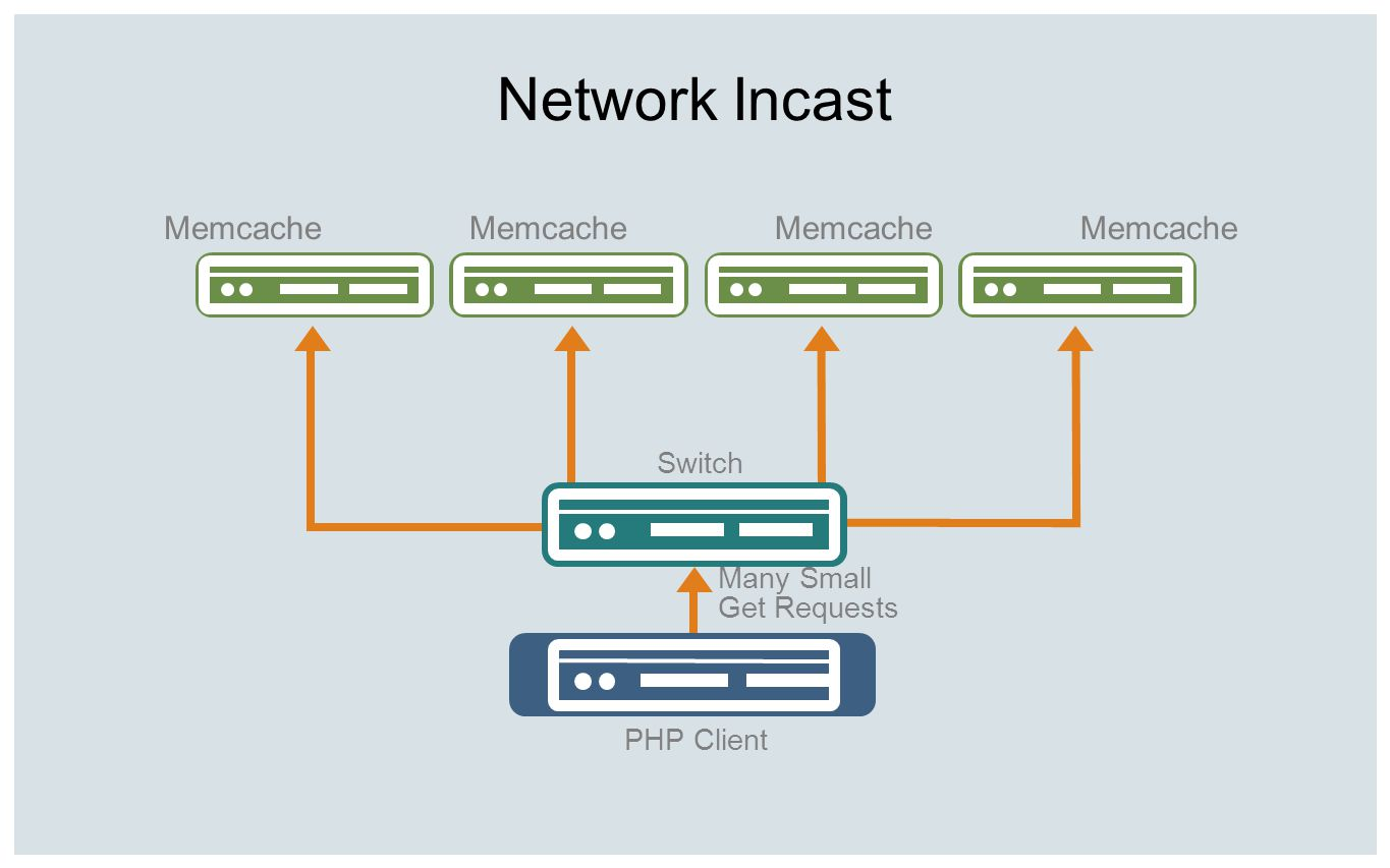 Network Incast Many Small Get Requests Memcache Switch PHP Client