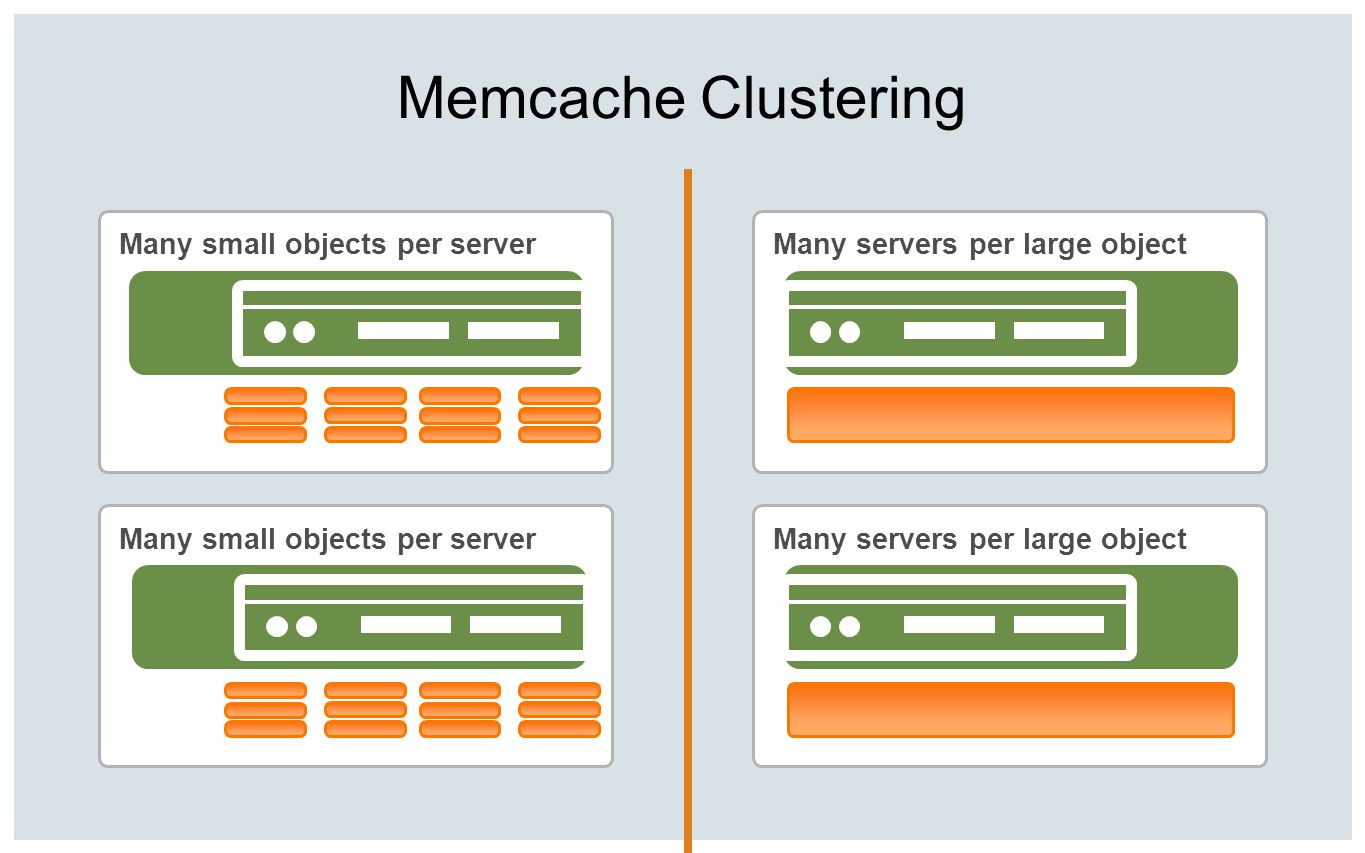 Memcache Clustering Many small objects per server Many servers per large object
