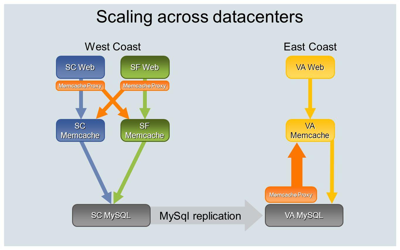 Scaling across datacenters West Coast MySql replication SF Web SF Memcache SC Memcache SC Web SC MySQL East Coast VA MySQL VA Web VA Memcache Memcache
