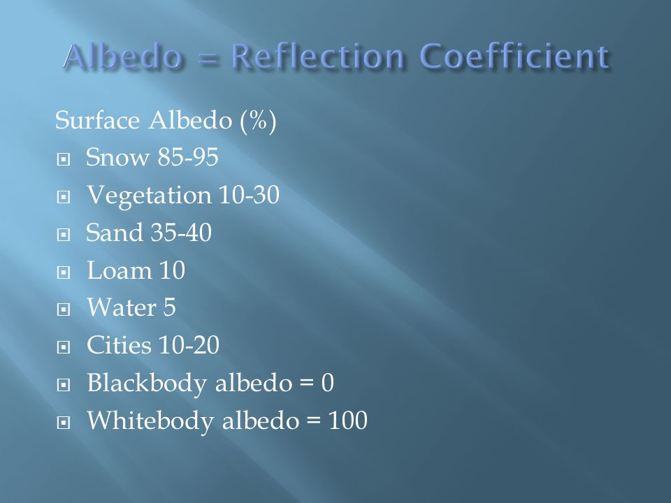 Surface Albedo (%) Snow 85-95 Vegetation 10-30 Sand 35-40 Loam 10 Water 5 Cities 10-20 Blackbody albedo = 0 Whitebody albedo = 100