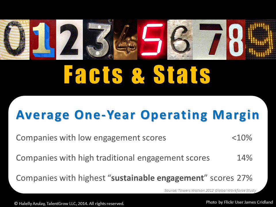 Facts & Stats Photo by Flickr User James Cridland © Halelly Azulay, TalentGrow LLC, 2014. All rights reserved. Average One-Year Operating Margin Compa