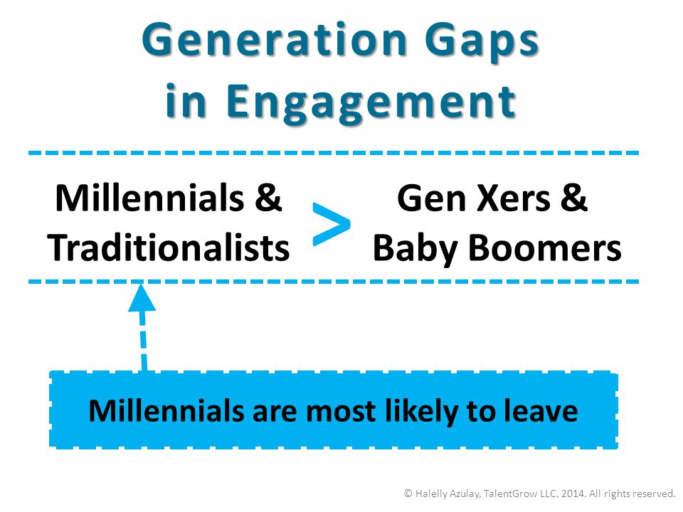 Generation Gaps in Engagement © Halelly Azulay, TalentGrow LLC, 2014. All rights reserved. Millennials & Traditionalists Gen Xers & Baby Boomers > Mil