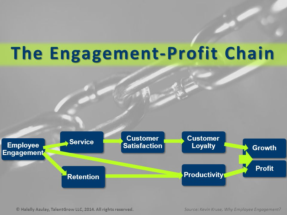 Employee Engagement Service Customer Satisfaction Customer Loyalty Growth Retention Productivity Profit The Engagement-Profit Chain Source: Kevin Kruse, Why Employee Engagement © Halelly Azulay, TalentGrow LLC, 2014.