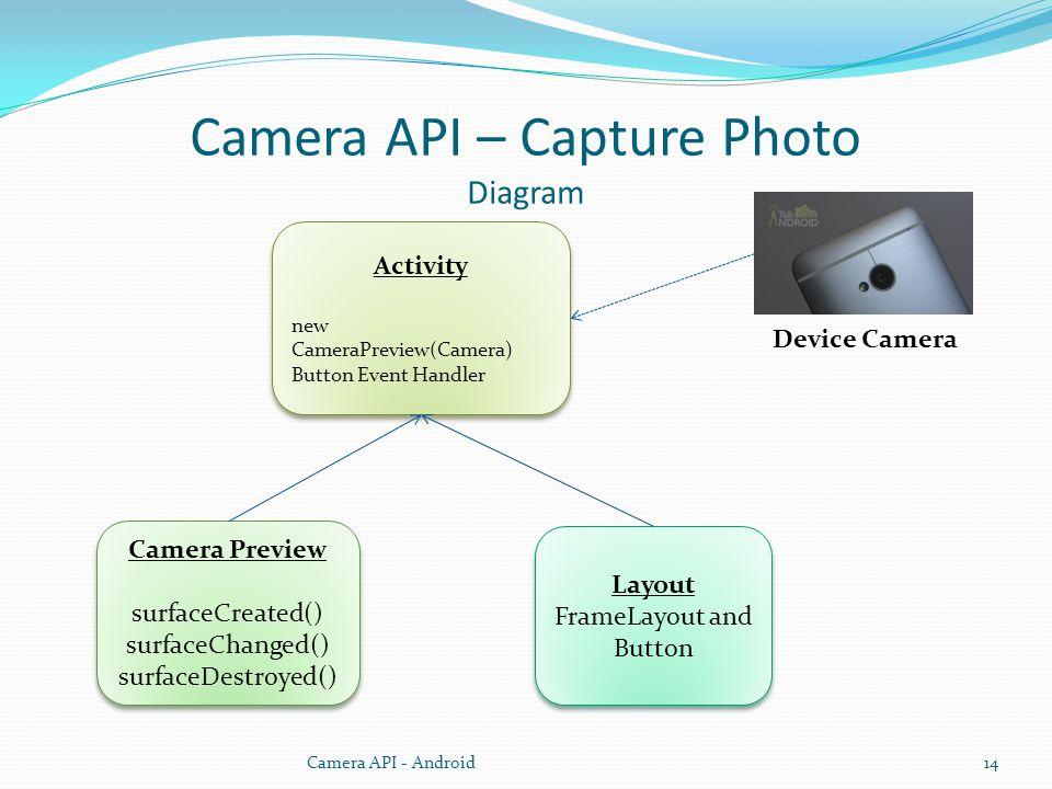 Camera API – Capture Photo Diagram Camera API - Android14 Camera Preview surfaceCreated() surfaceChanged() surfaceDestroyed() Camera Preview surfaceCreated() surfaceChanged() surfaceDestroyed() Activity new CameraPreview(Camera) Button Event Handler Activity new CameraPreview(Camera) Button Event Handler Layout FrameLayout and Button Device Camera