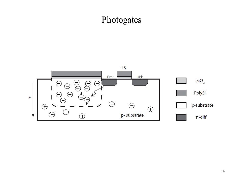 Photogates 14