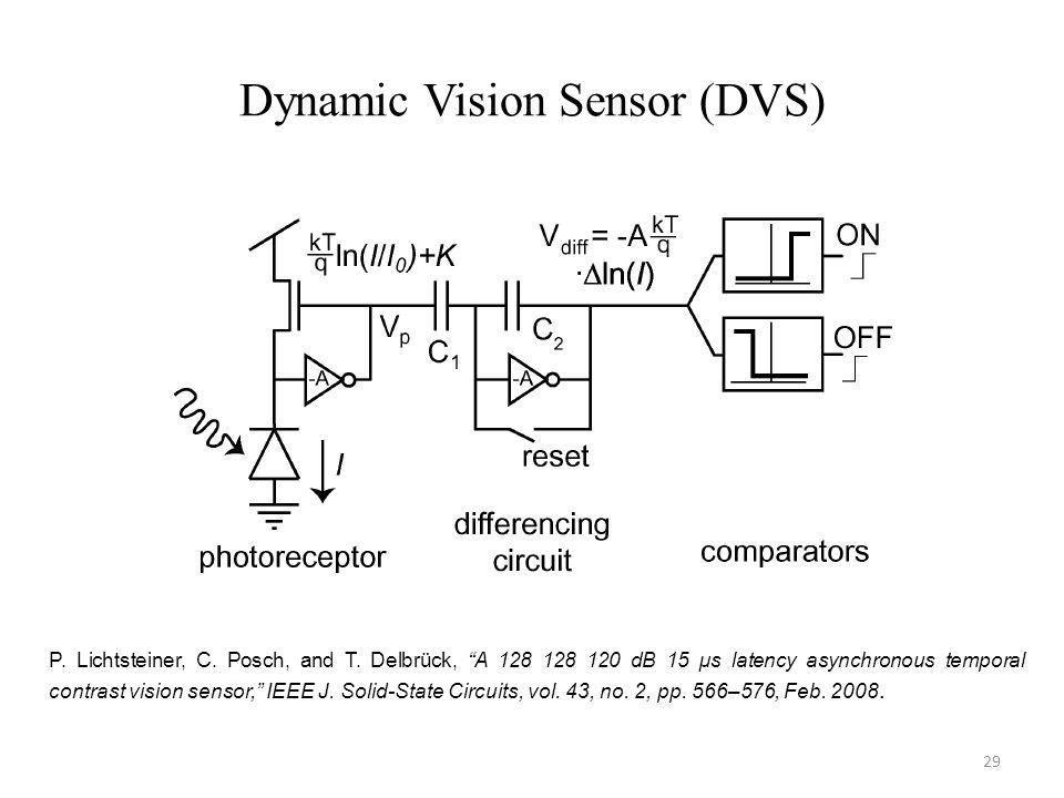 Dynamic Vision Sensor (DVS) P. Lichtsteiner, C. Posch, and T.