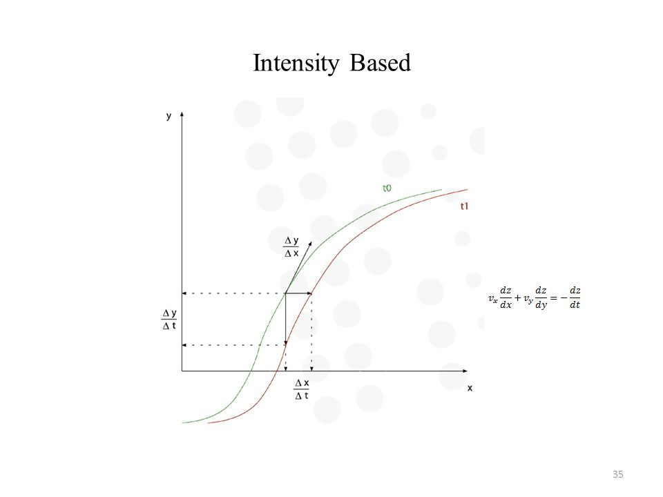Intensity Based 35