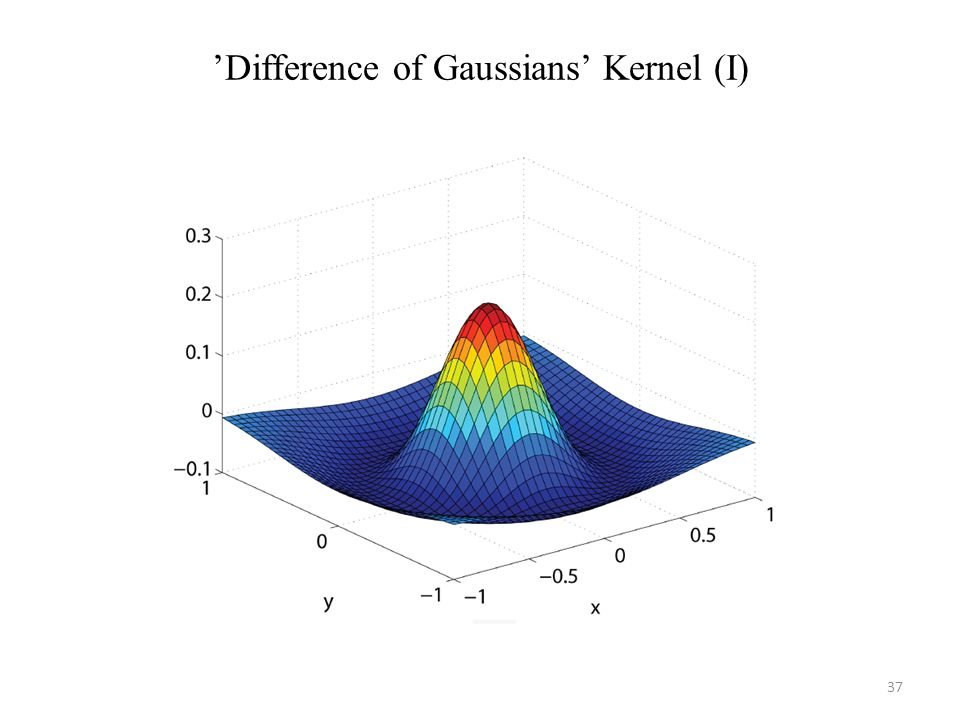 Difference of Gaussians Kernel (I) 37