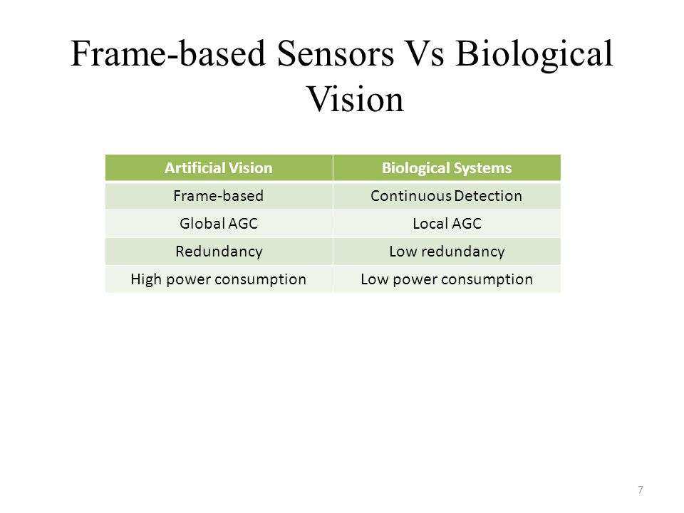 Frame-based Sensors Vs Biological Vision Artificial VisionBiological Systems Frame-basedContinuous Detection Global AGCLocal AGC RedundancyLow redundancy High power consumptionLow power consumption 7